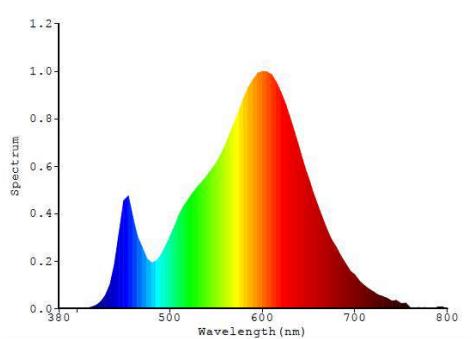 LED GU10 RGB Farbspektrum