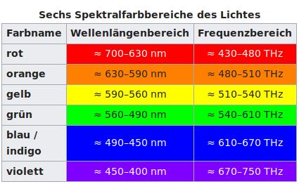 Farbspektrum vom Licht in nm