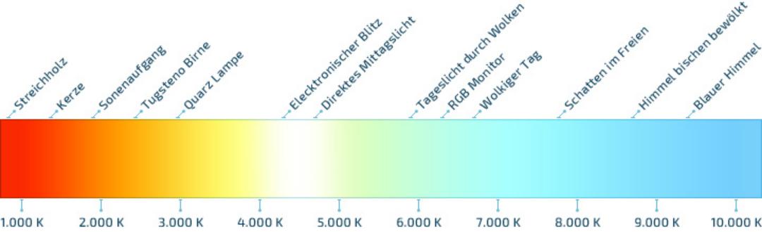 Ansicht Grafik Farbtemperatur in Kelvin