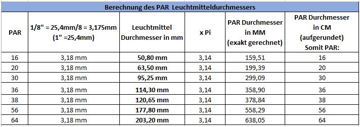 Umrechnungstabelle PAR in MM Durchmesser für Leuchtmittel/Lampen/bulb