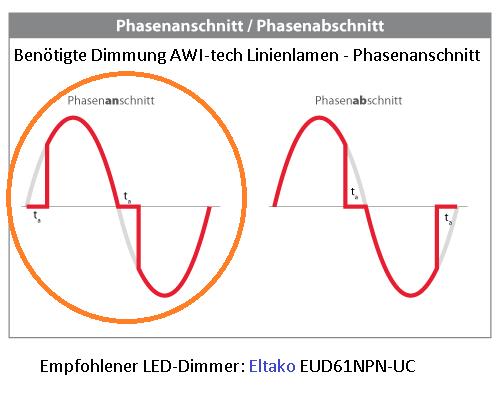 Unterschied Phaenanschnittsteuerung Phasenabschnittsteuerung Sinuskurve