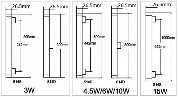 Übersicht der Abmessungen von Linienlampen mit dem Sockel S14s und S14d - Unterschied