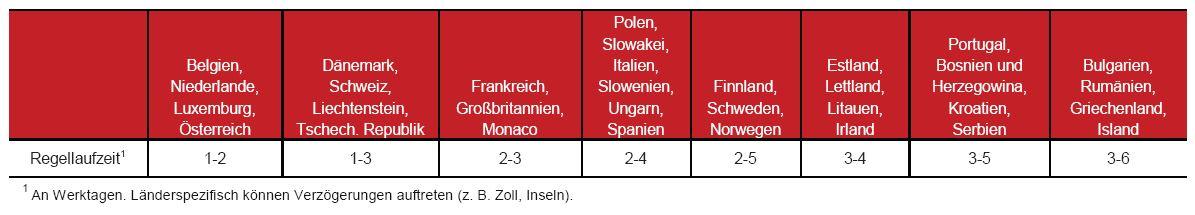 Paketlaufzeiten ausserhalb Deutschlands